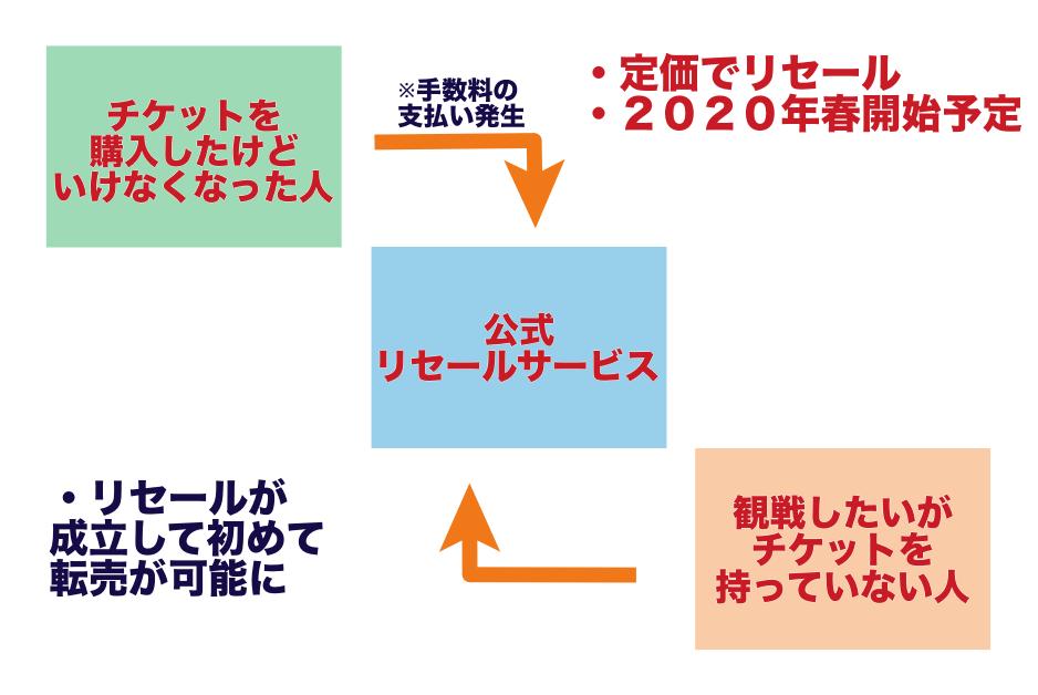 東京五輪のチケット販売はキャンセルできない。リセールサービスか名義変更する必要あり。