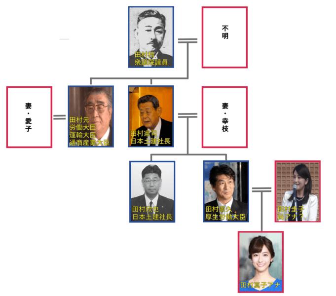 田村真子の家族の家系図